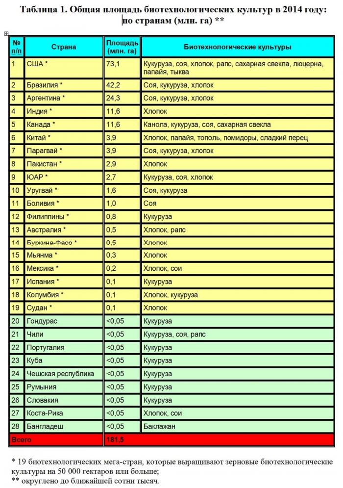 Данные о странах, которые выращивали ГМО в 2014 году