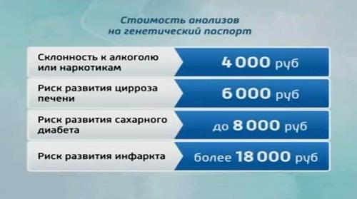 Фото. Расценки анализов на генетический паспорт в России