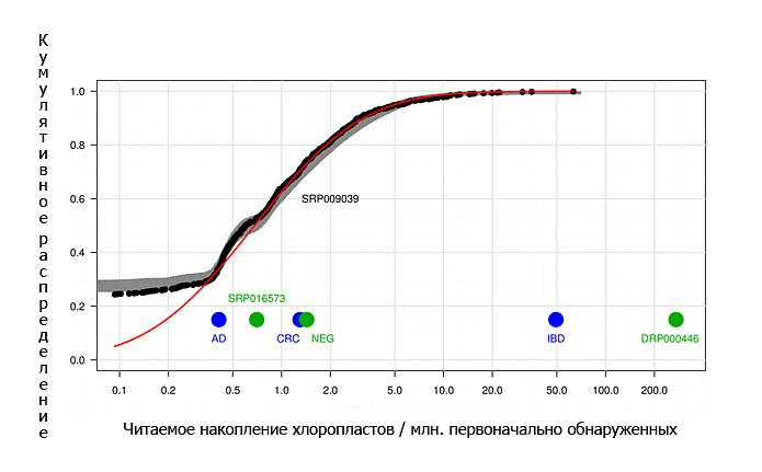 Фото. График измерений