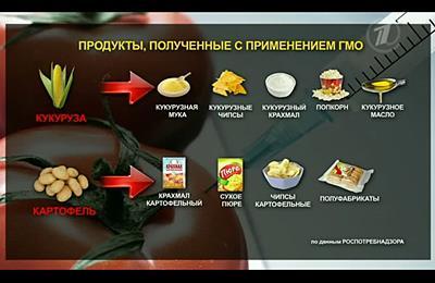 таблица о продуктах с ГМО
